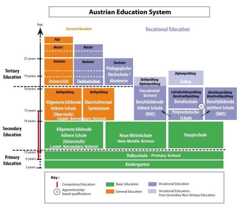 Hệ thống giáo dục Áo mang đậm chất Châu Âu