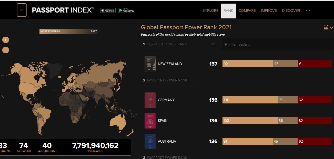 Top hộ chiếu quyền lực nhất thế giới 2021