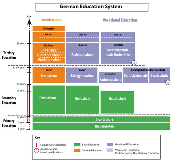 Hệ thống giáo dục du học Đức