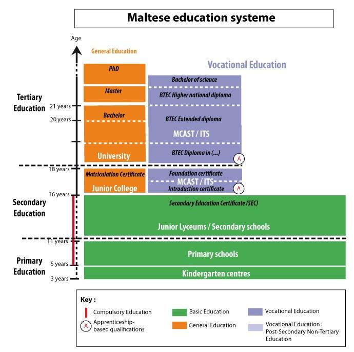 Hệ thống giáo dục Malta được phân chia rất rõ ràng