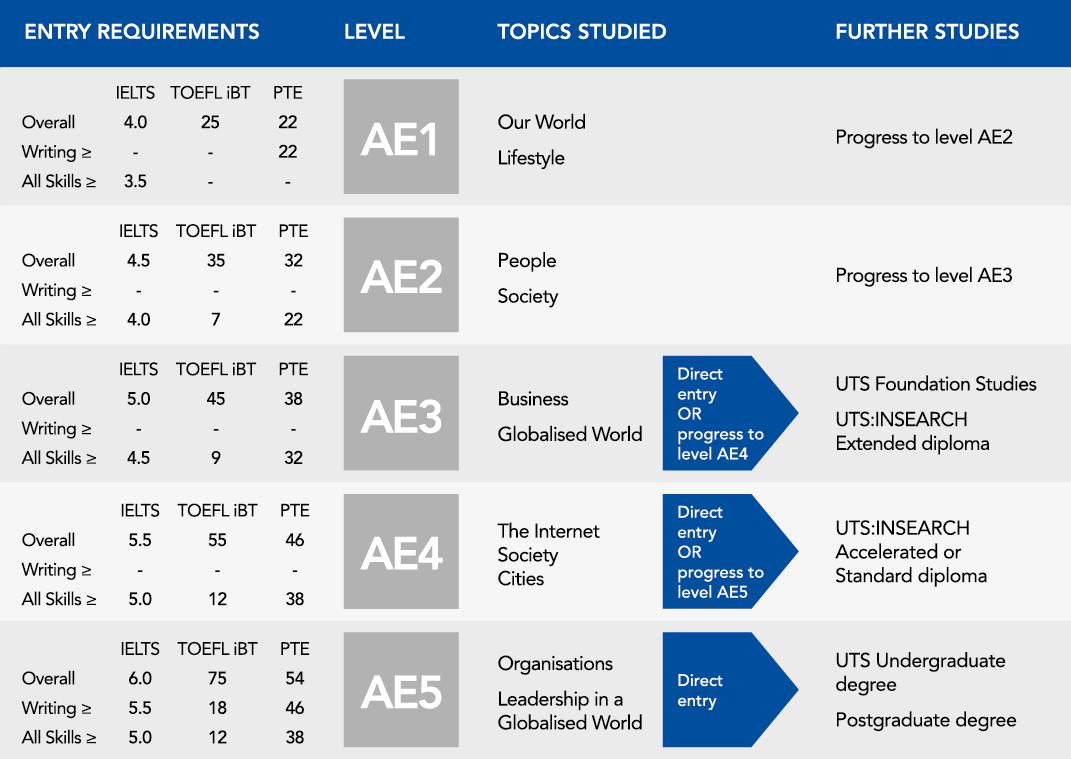 Academic English requirement