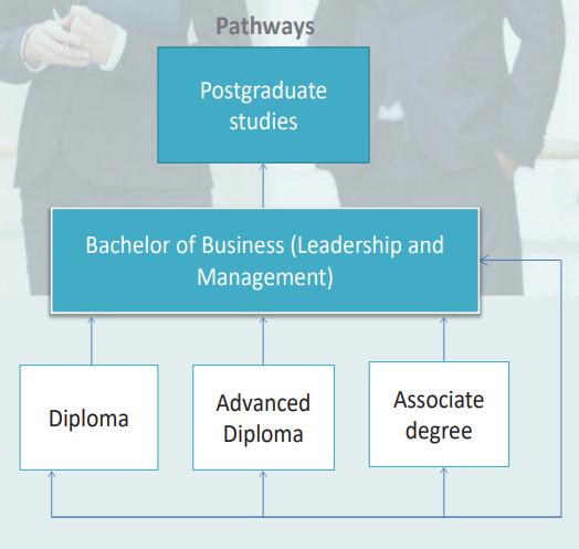 Pathway to Academies Australia